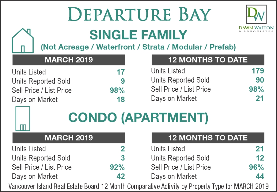 Departure Bay Real Estate Market Stats March 2019 - Nanaimo Realtor Dawn Walton