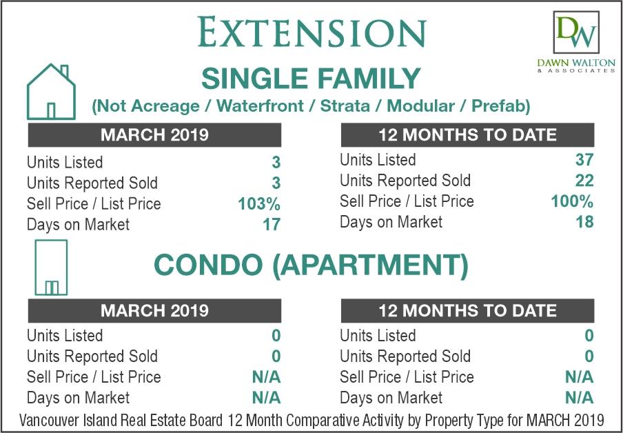 Extension Real Estate Market Stats March 2019 - Nanaimo Realtor Dawn Walton