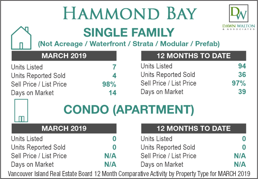 Hammond Bay Real Estate Market Stats March 2019 - Nanaimo Realtor Dawn Walton