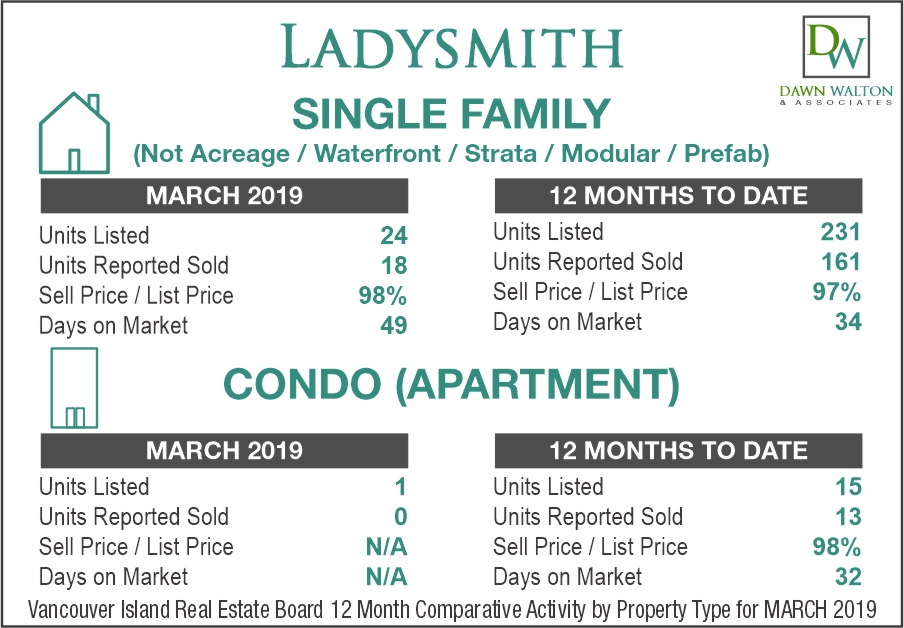 Ladysmith Real Estate Market Stats March 2019 - Nanaimo Realtor Dawn Walton