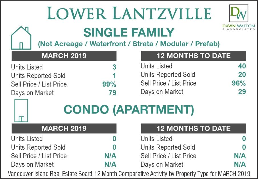 Lower Lantzville Real Estate Market Stats March 2019 - Nanaimo Realtor Dawn Walton