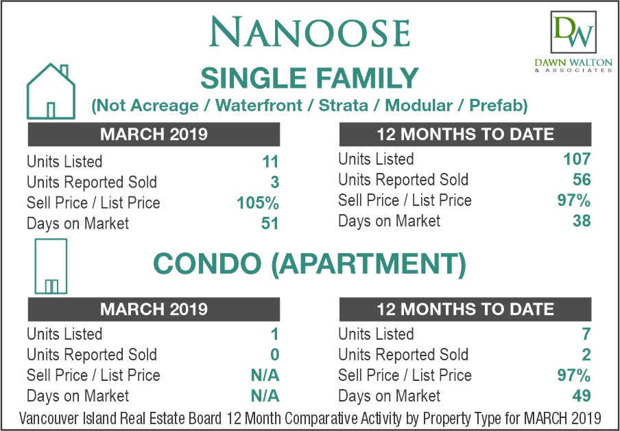 Nanoose Bay Real Estate Market Stats March 2019 - Nanaimo Realtor Dawn Walton