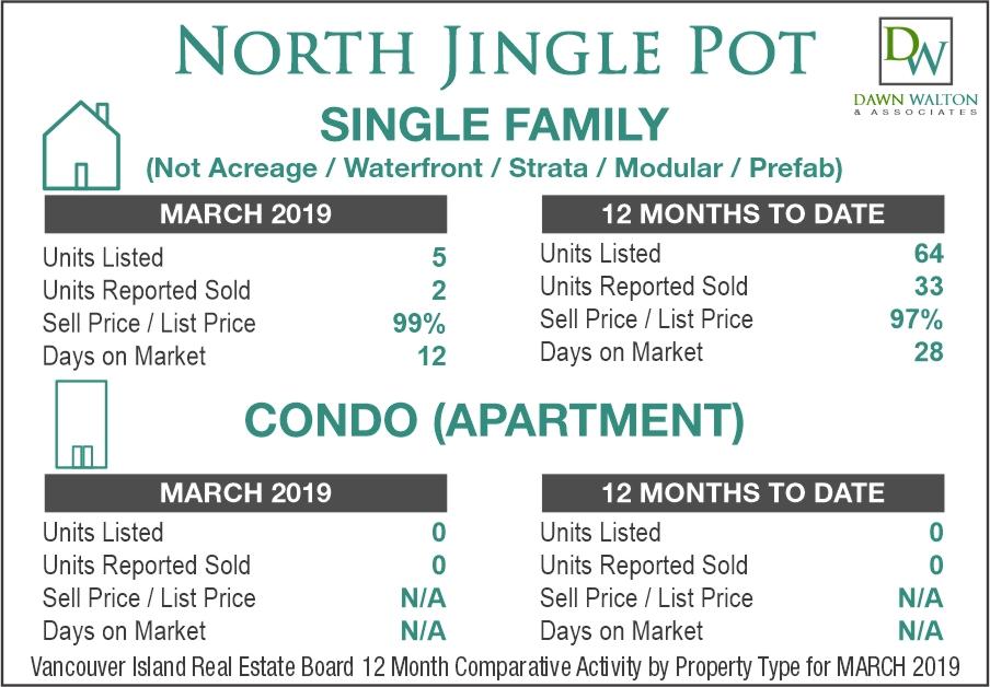 North Jingle Pot Real Estate Market Stats March 2019 - Nanaimo Realtor Dawn Walton