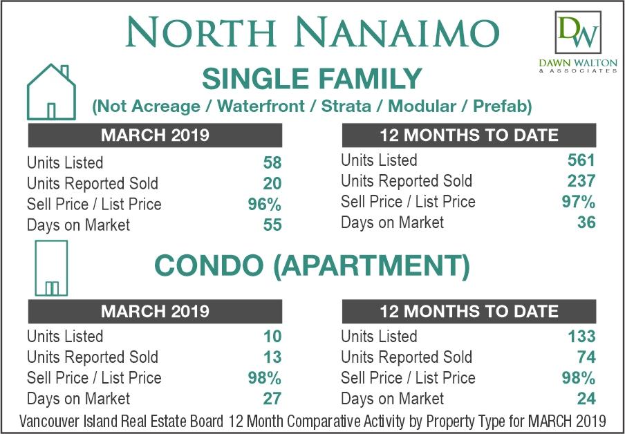 North Nanaimo Real Estate Market Stats March 2019 - Nanaimo Realtor Dawn Walton