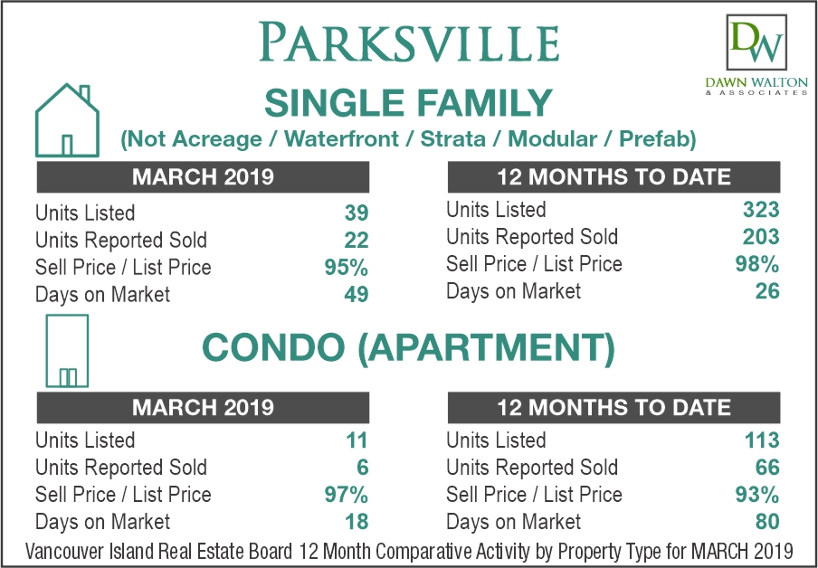 Parksville Real Estate Market Stats March 2019 - Nanaimo Realtor Dawn Walton