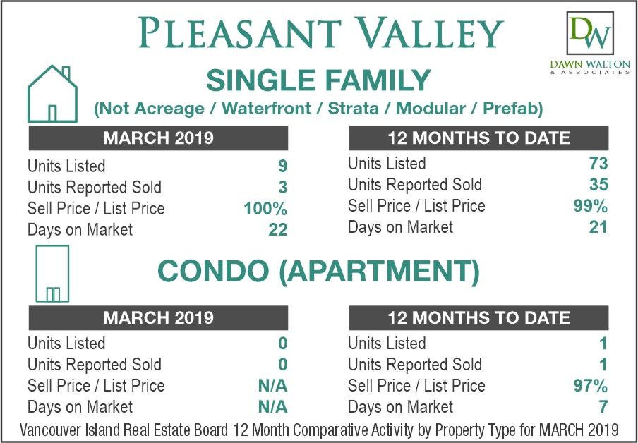 Pleasant Valley Real Estate Market Stats March 2019 - Nanaimo Realtor Dawn Walton