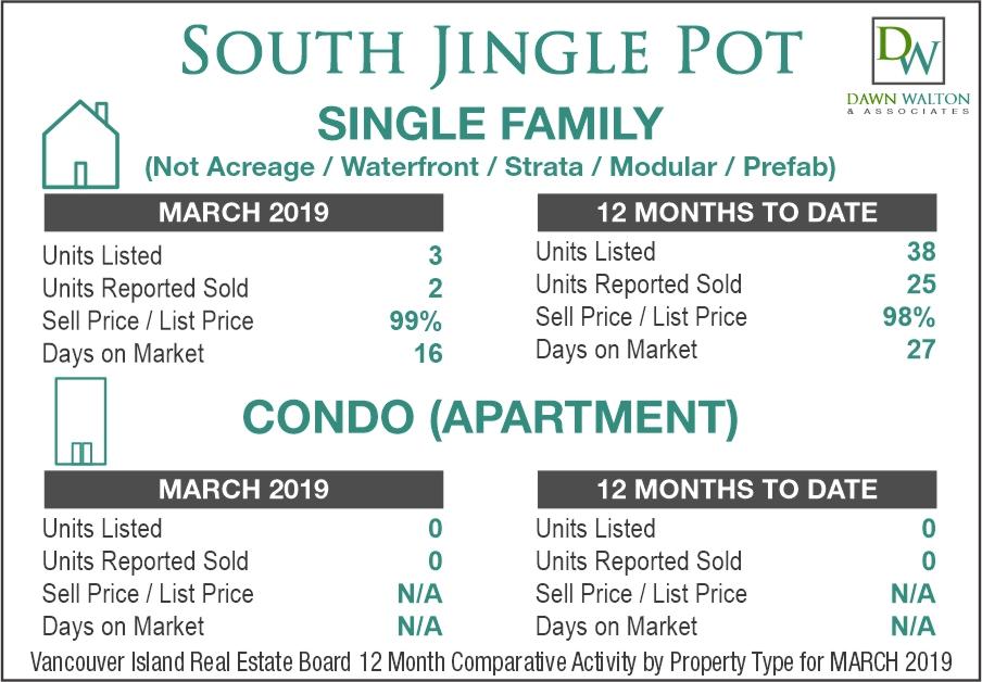 South Jingle Pot Real Estate Market Stats March 2019 - Nanaimo Realtor Dawn Walton