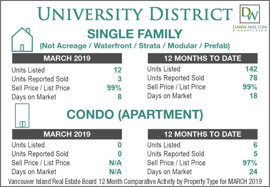 University District Real Estate Market Stats March 2019 - Nanaimo Realtor Dawn Walton