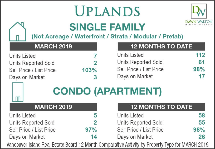 Uplands Real Estate Market Stats March 2019 - Nanaimo Realtor Dawn Walton