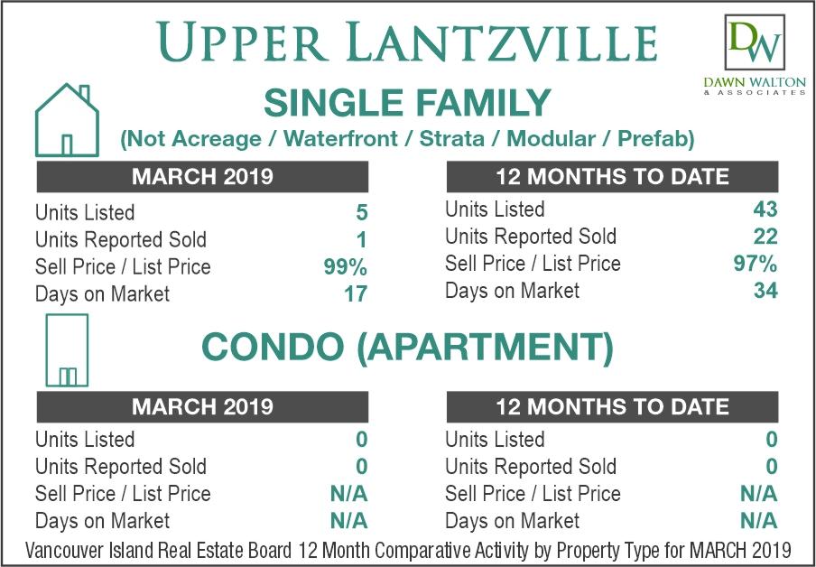 Upper Lantzville Real Estate Market Stats March 2019 - Nanaimo Realtor Dawn Walton