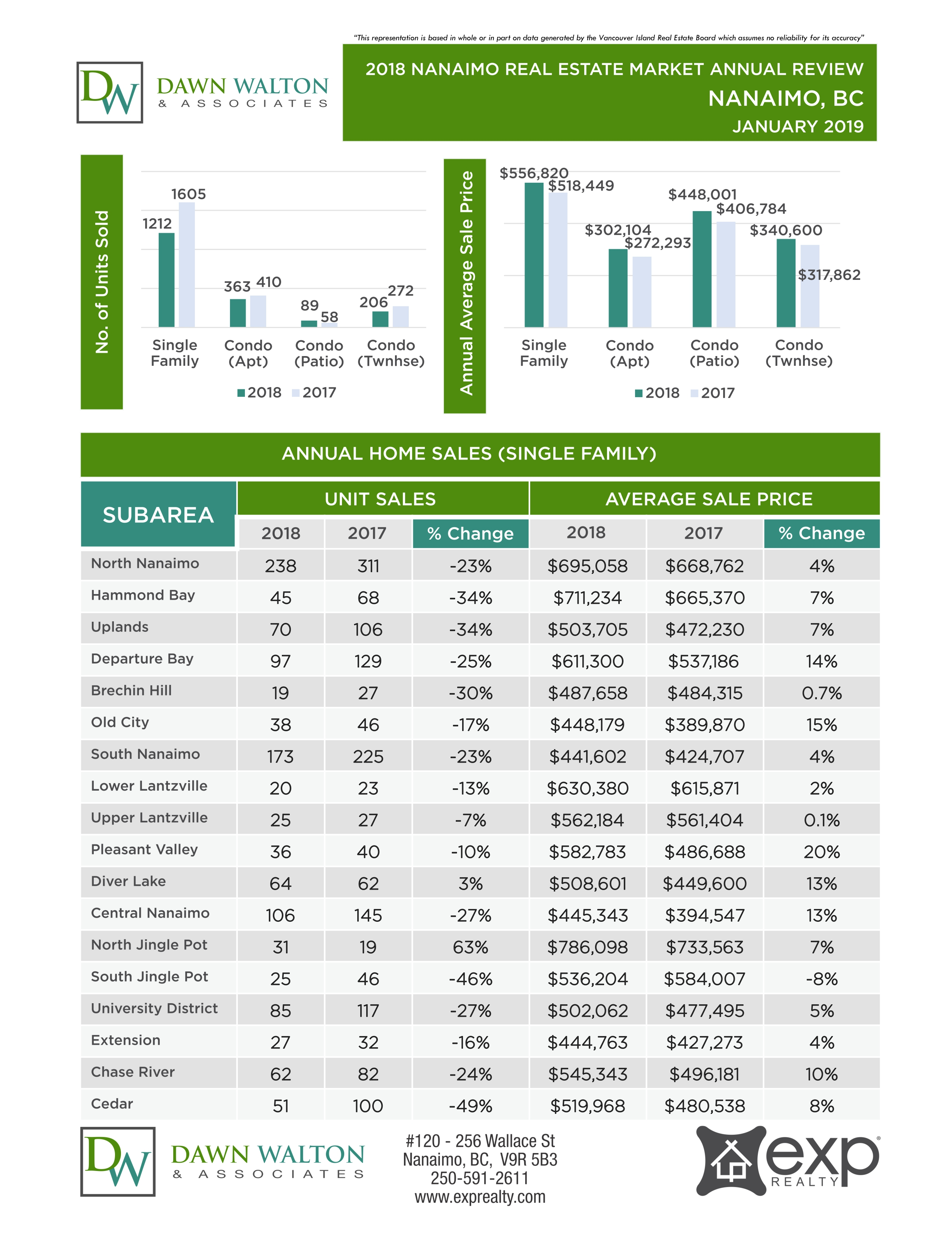 2018 Nanaimo Real Estate Market Annual Review - Nanaimo Realtor - Dawn Walton & Associates