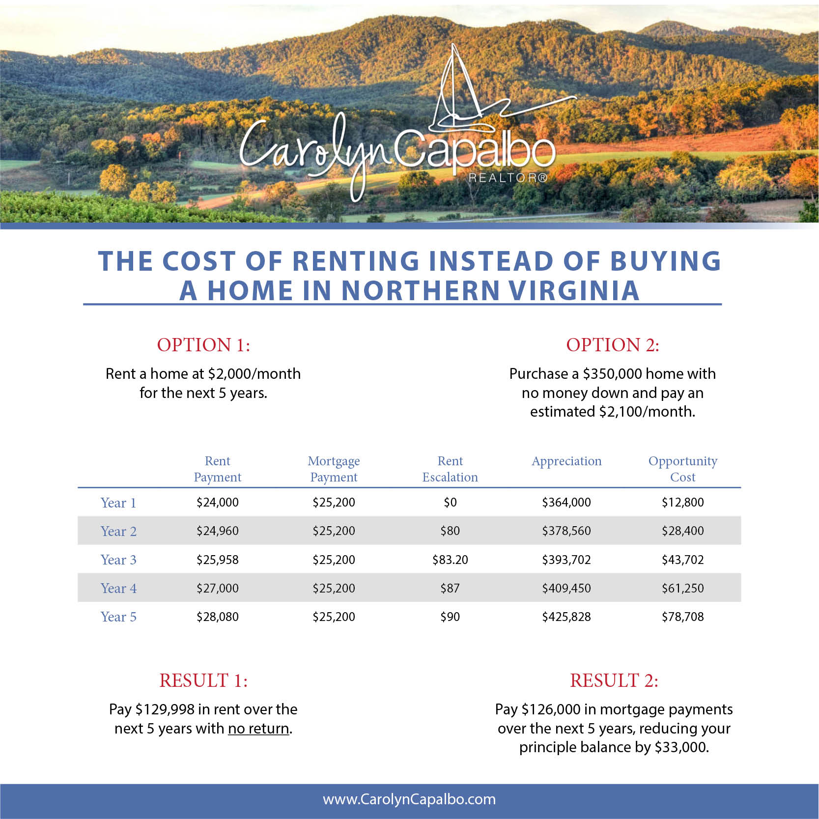 Rent vs Buying a Home in Northern Virginia