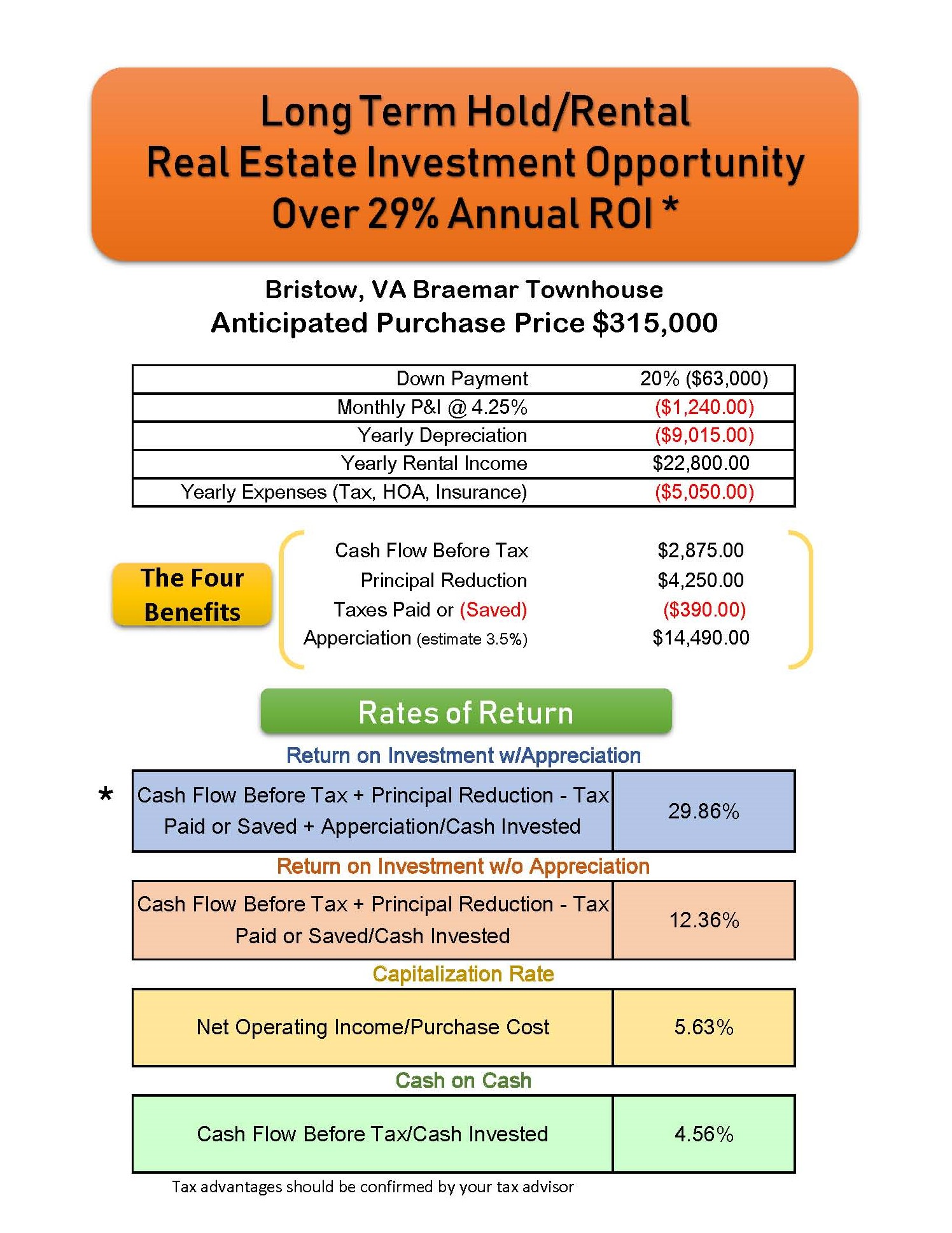 Bristow Townhome Real Estate Investment Review