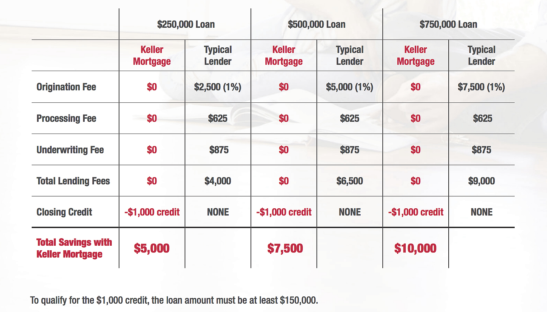 Save thousands with Keller Mortgage