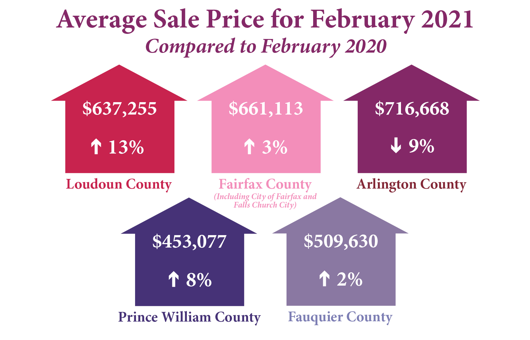 Average February Sale Prices in Northern Virginia