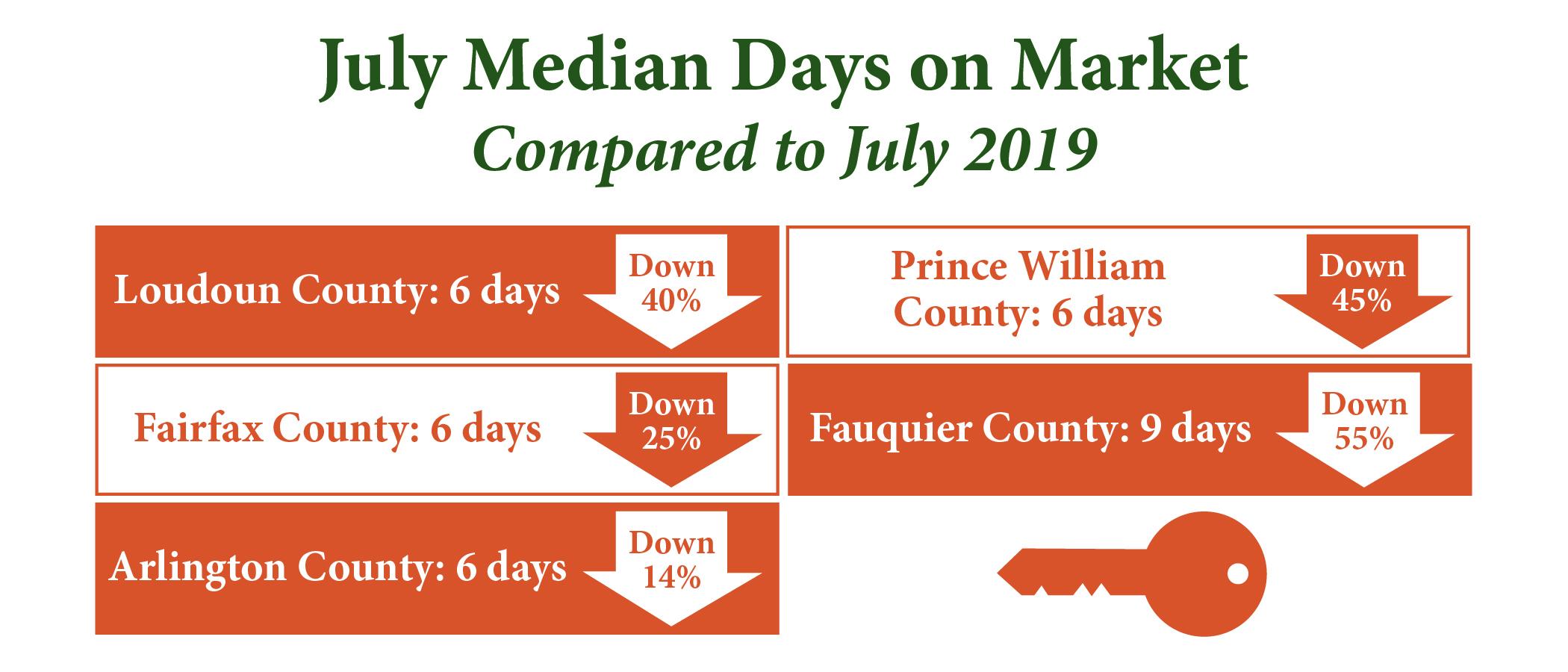 Northern Virginia Median Days on Market