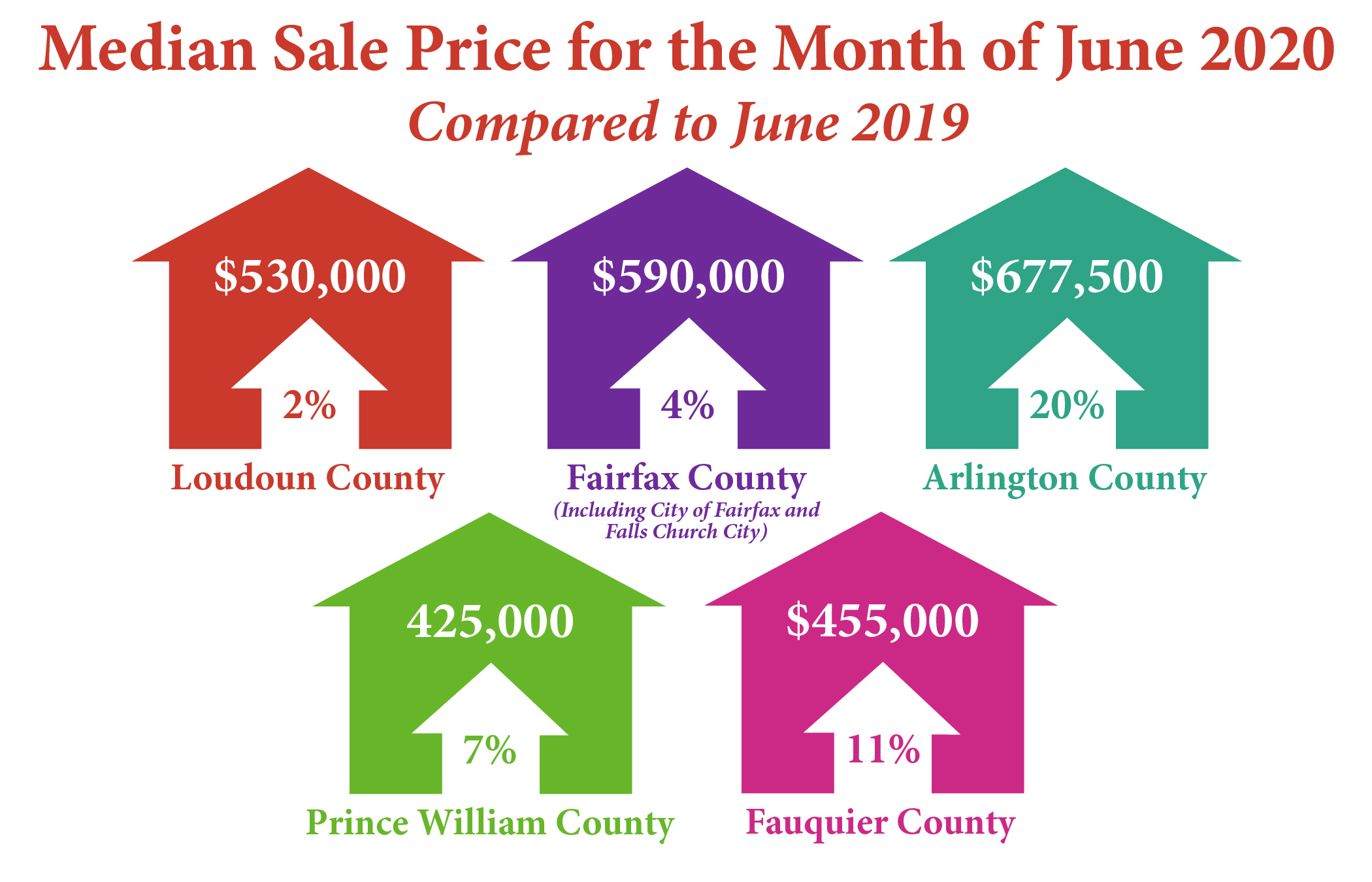 Northern Virginia Median Sale Prices- June 2020
