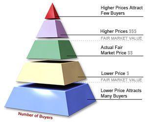 selling Pyramid