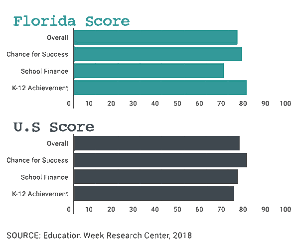 Florida Education scores compared to US