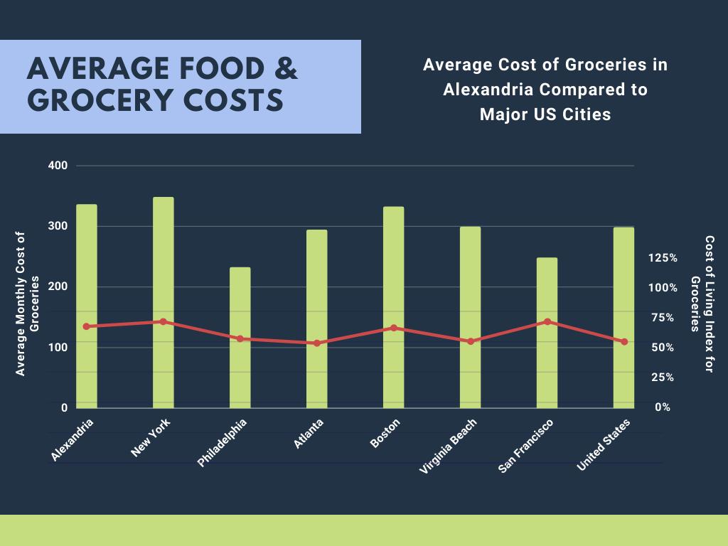 Food Costs in Alexandria