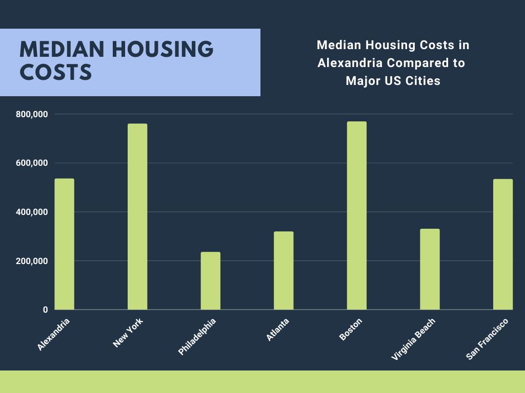 Housing Costs in Alexandria