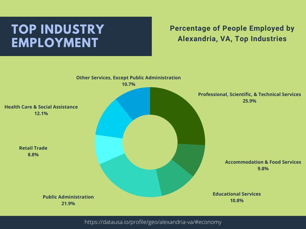 Top Industries in Alexandria