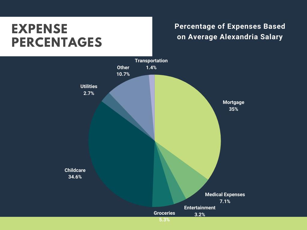 Salary Cost Breakdown in Alexandria