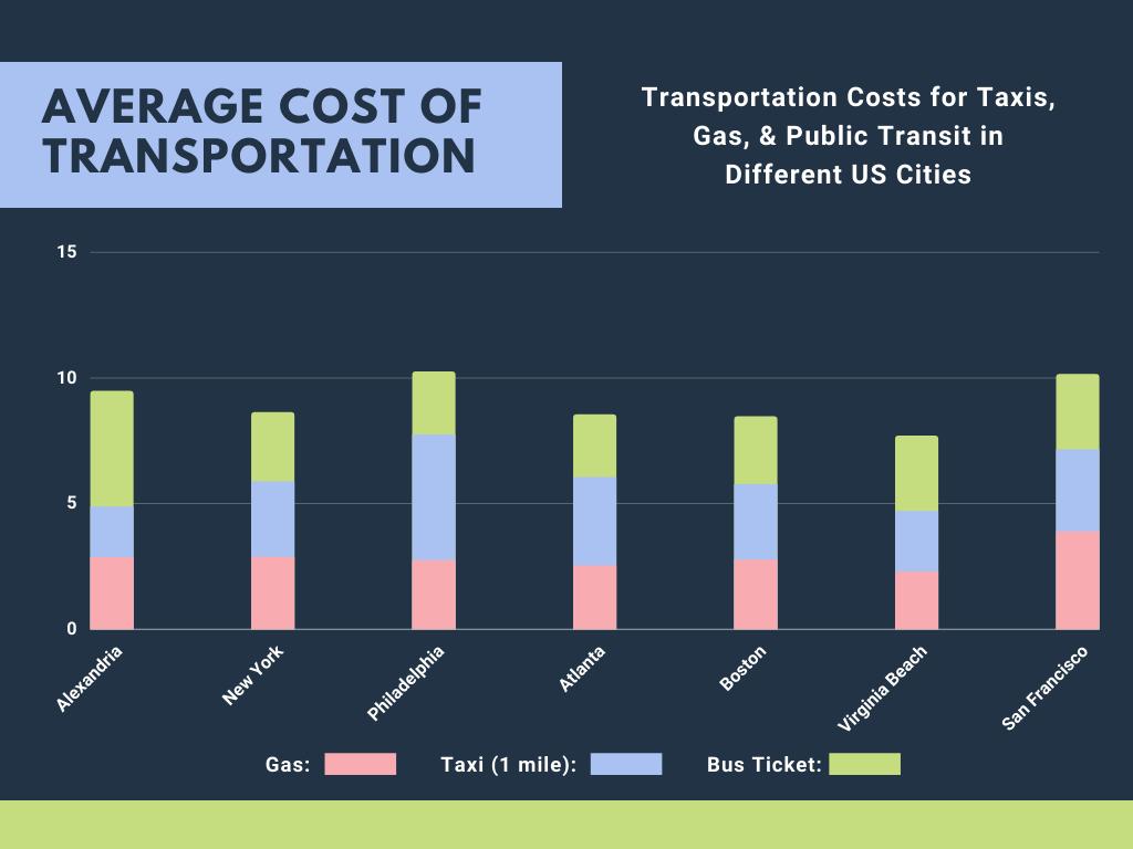 Transportation Costs in Alexandria