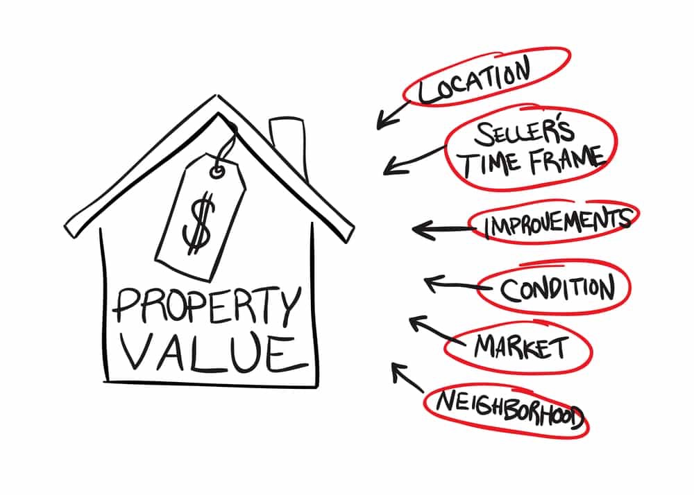 What determines a properties value