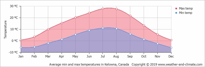 Kelowna Weather and Temperature