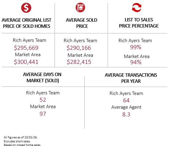 Why Choose The Rich Ayers Team