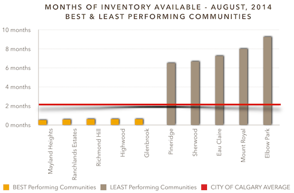 Months of Inventory available - August, 2014