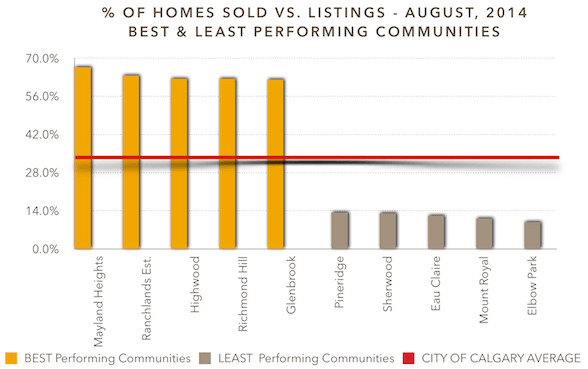 Percentage of Homes Sold vs. Listings - August, 2014