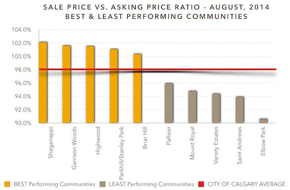 Sale Price vs. Asking Price ratio - August, 2014