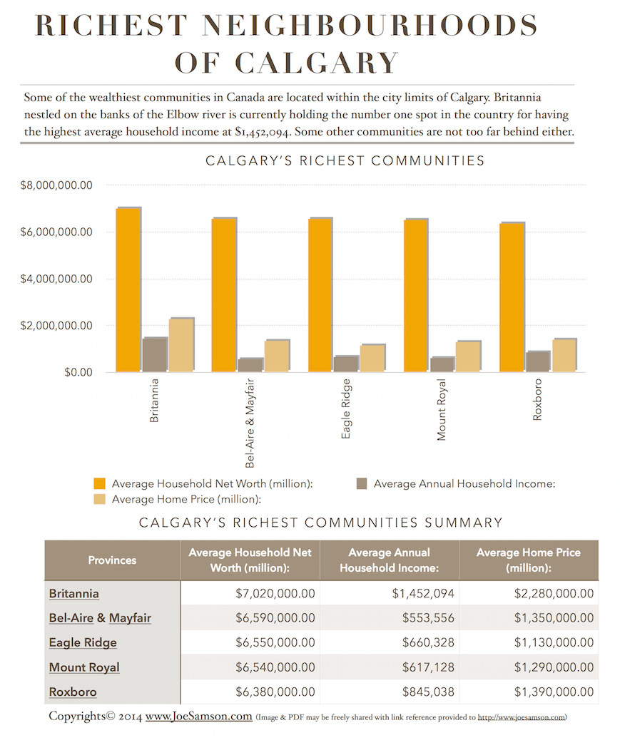 Calgary Richest Neighbourhoods