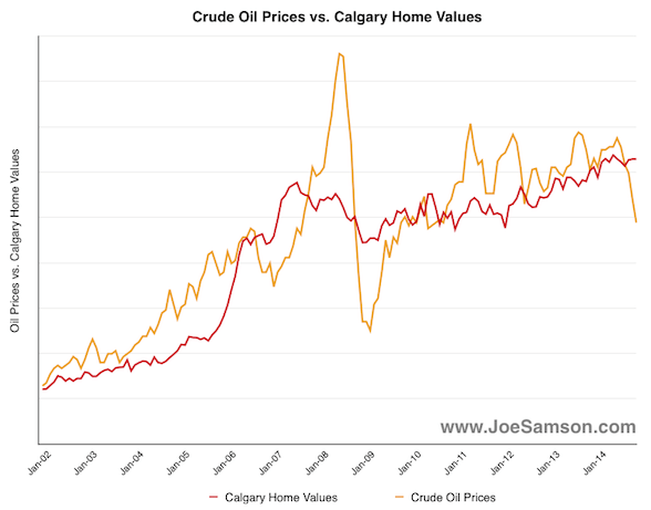 Oil Prices vs. Calgary Home Values
