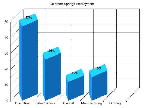 Colorado Springs Employment