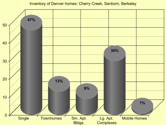 Denver Homes Inventory Cherry Creek, Sanborn, and Berkeley