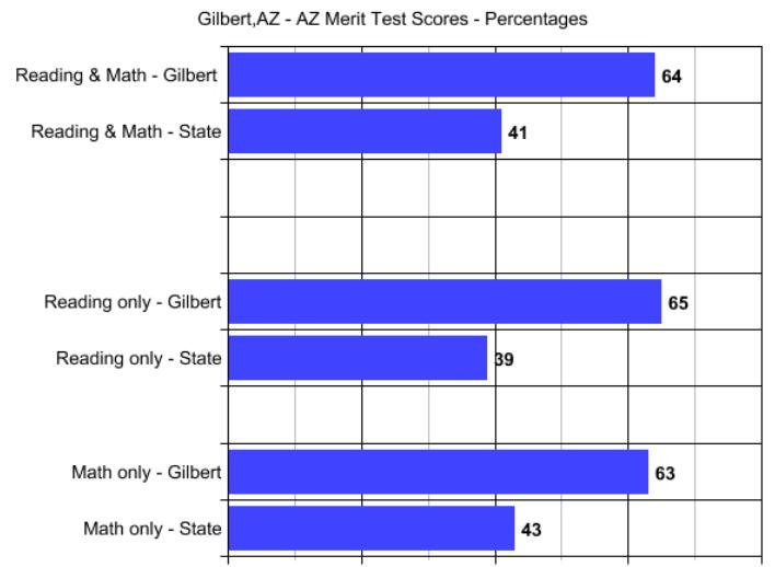Gilbert AZ, AZ Merit Scores