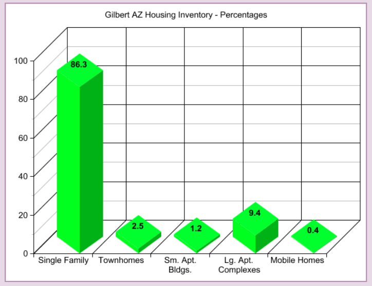 Gilbert AZ Housing Inventory