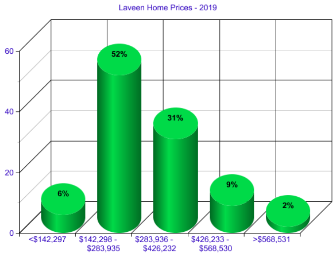 Laveen Arizona Home Prices