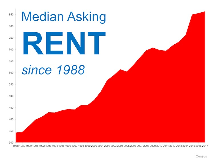 Is Now a Good Time to Rent? | MyKCM