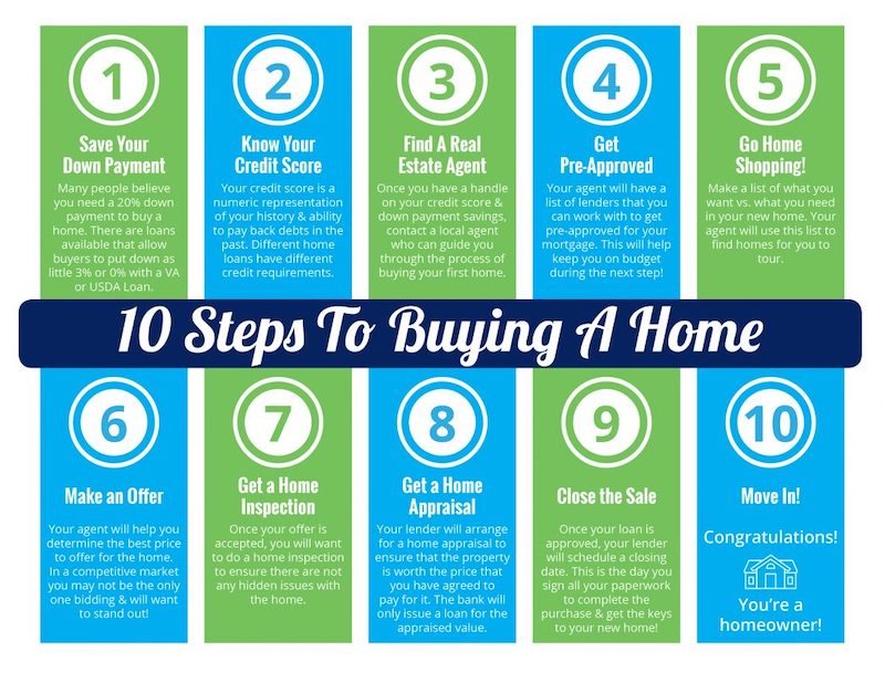 10 Steps to Buying a Home