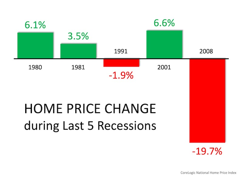 Homebuyers Shouldn't Worry About 2008 All Over Again   MyKCM