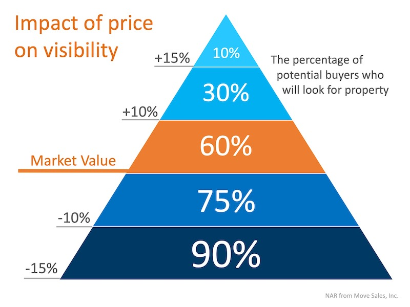 Is Your House Priced To Sell Immediately (PTSI)?