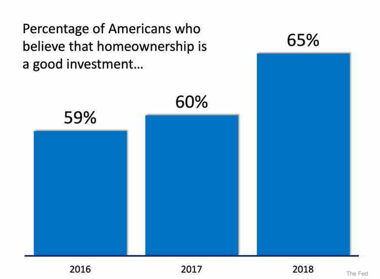 Belief in Homeownership as an Investment is Far from Dead