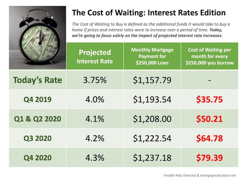 The Cost of Waiting- Interest Rates Edition