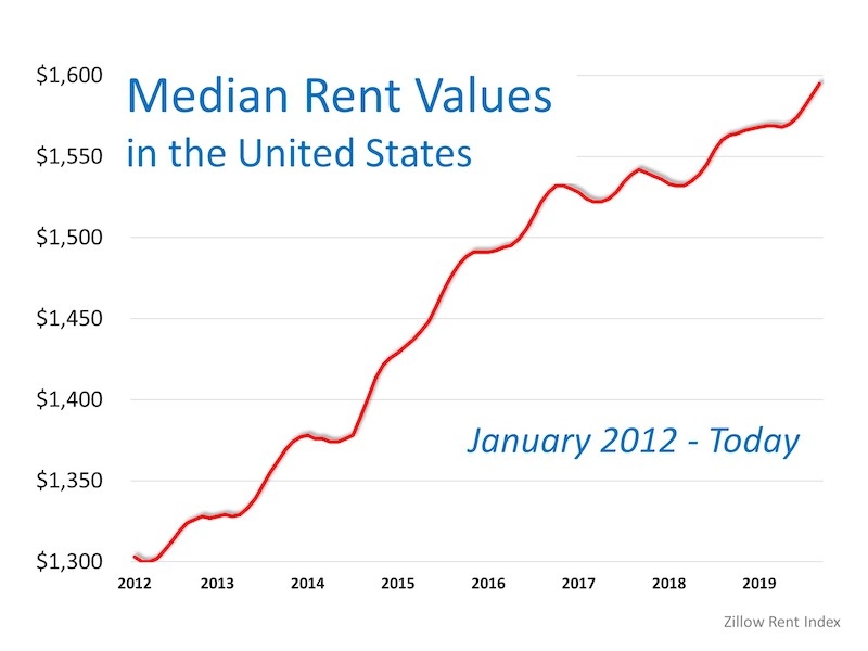 Think Prices Have Skyrocketed? Look at Rents.