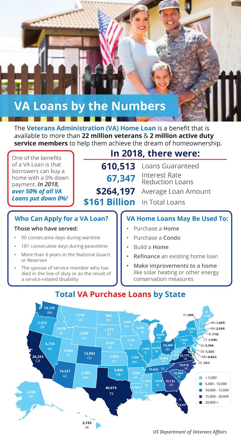 VA Home Loans by the Numbers