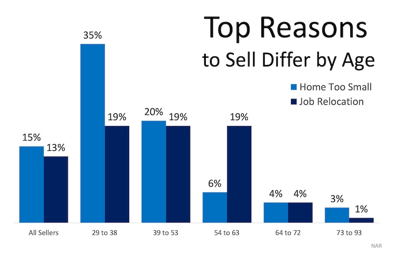 What Would Make You Sell Your House?